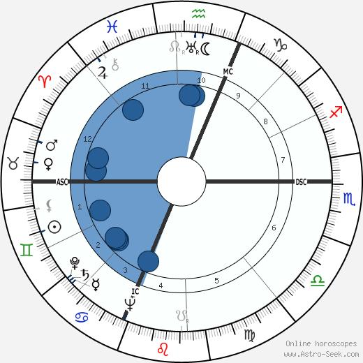 Lester Del Rey wikipedia, horoscope, astrology, instagram