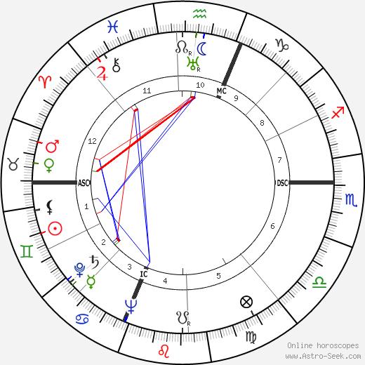 Лестер дель Рей Lester Del Rey день рождения гороскоп, Lester Del Rey Натальная карта онлайн