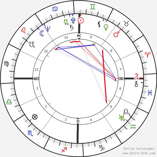 Мариано Румор Mariano Rumor день рождения гороскоп, Mariano Rumor Натальная карта онлайн