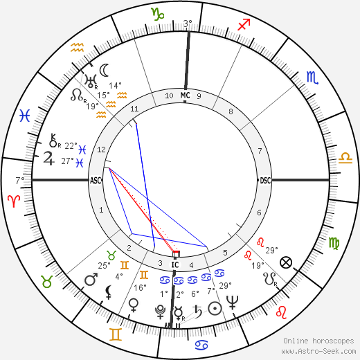 Mario Carotenuto birth chart, biography, wikipedia 2019, 2020