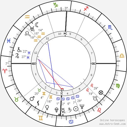 Mario Carotenuto birth chart, biography, wikipedia 2020, 2021