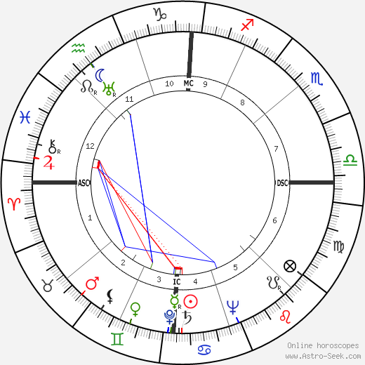 Mario Carotenuto astro natal birth chart, Mario Carotenuto horoscope, astrology
