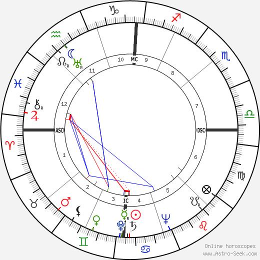 Mario Carotenuto birth chart, Mario Carotenuto astro natal horoscope, astrology