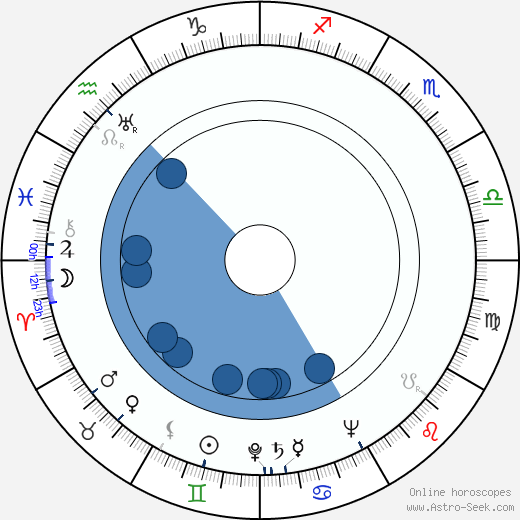 Miguel Iglesias wikipedia, horoscope, astrology, instagram