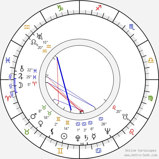 Miguel Iglesias birth chart, biography, wikipedia 2020, 2021