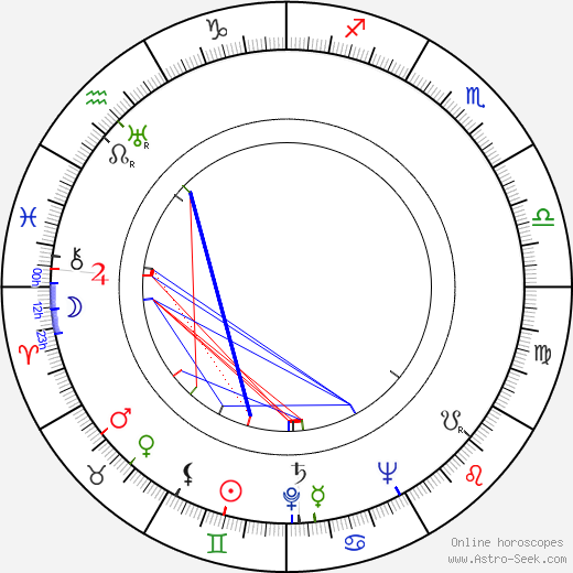 Miguel Iglesias birth chart, Miguel Iglesias astro natal horoscope, astrology
