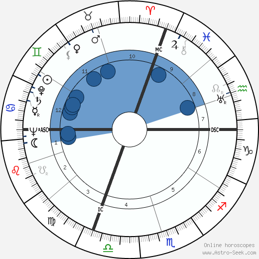 Nerio Nesi wikipedia, horoscope, astrology, instagram
