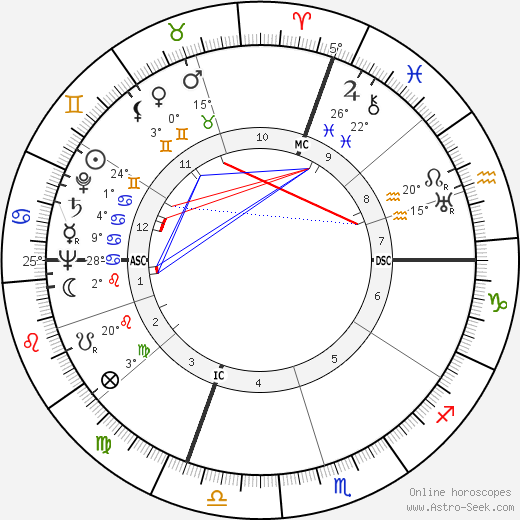 Nerio Nesi birth chart, biography, wikipedia 2020, 2021