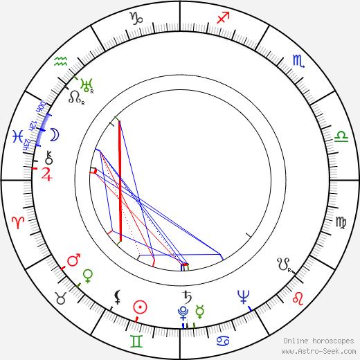 Nils Kihlberg birth chart, Nils Kihlberg astro natal horoscope, astrology