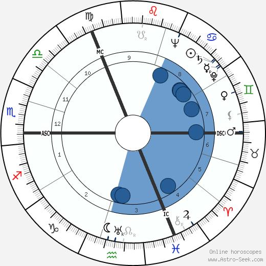 P. G. Lim wikipedia, horoscope, astrology, instagram