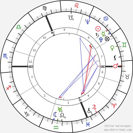 P. G. Lim tema natale, oroscopo, P. G. Lim oroscopi gratuiti, astrologia
