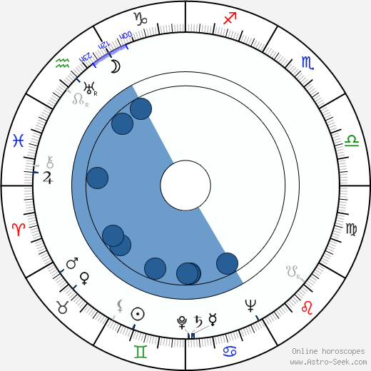 Tadeusz Kalinowski wikipedia, horoscope, astrology, instagram