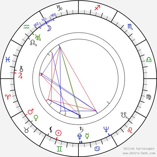 Tadeusz Kalinowski birth chart, Tadeusz Kalinowski astro natal horoscope, astrology