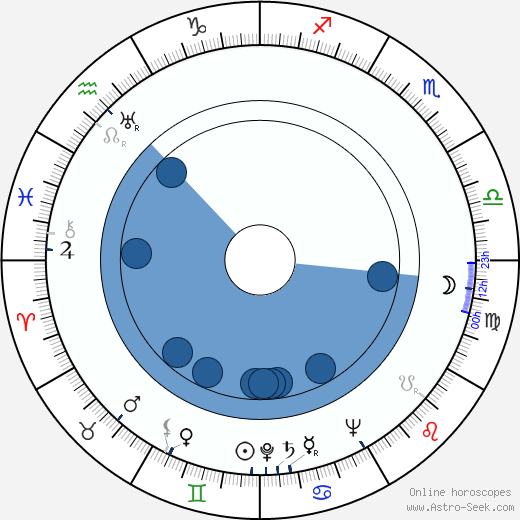 Terence Young wikipedia, horoscope, astrology, instagram