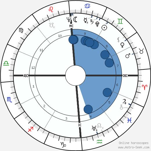 Thomas Weller wikipedia, horoscope, astrology, instagram
