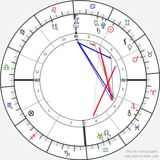 Thomas Weller день рождения гороскоп, Thomas Weller Натальная карта онлайн