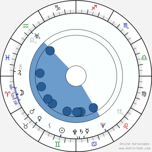 Til Kiwe wikipedia, horoscope, astrology, instagram