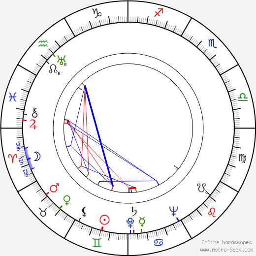 Til Kiwe birth chart, Til Kiwe astro natal horoscope, astrology