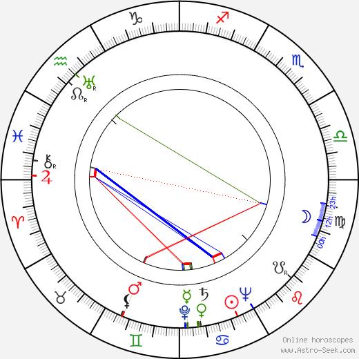 Barnard Hughes tema natale, oroscopo, Barnard Hughes oroscopi gratuiti, astrologia