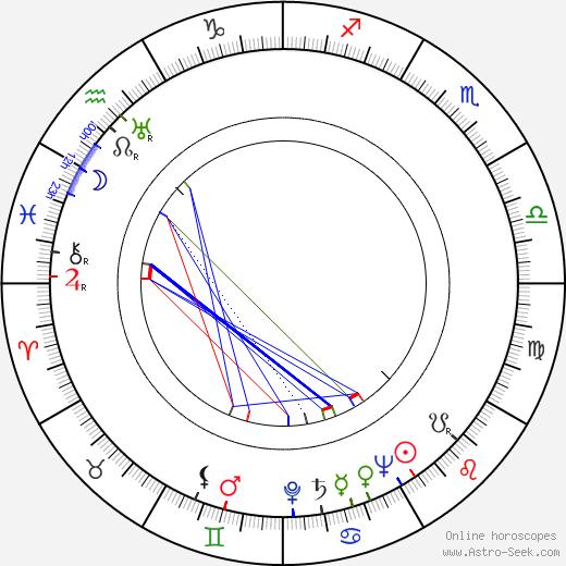 Brenda De Banzie astro natal birth chart, Brenda De Banzie horoscope, astrology