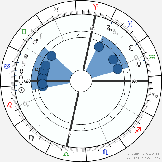 Charles Hard Townes wikipedia, horoscope, astrology, instagram