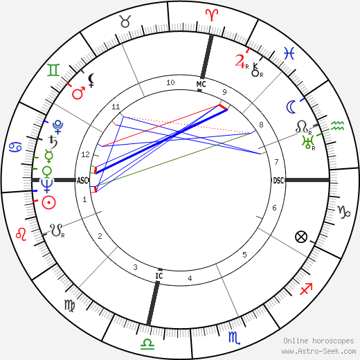 Charles Hard Townes astro natal birth chart, Charles Hard Townes horoscope, astrology