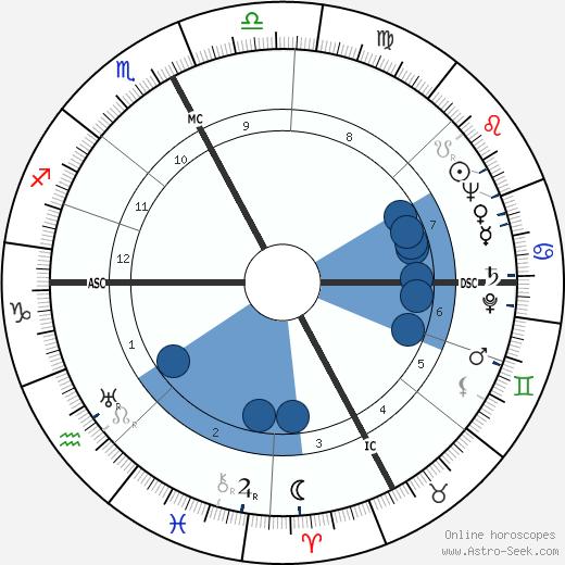 Dante Pantaleoni wikipedia, horoscope, astrology, instagram