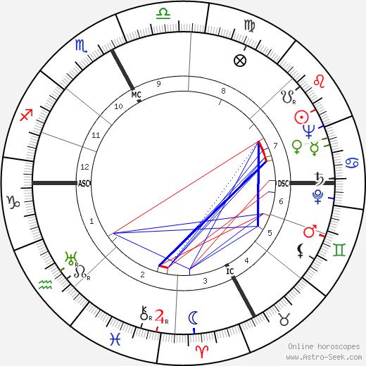 Dante Pantaleoni день рождения гороскоп, Dante Pantaleoni Натальная карта онлайн
