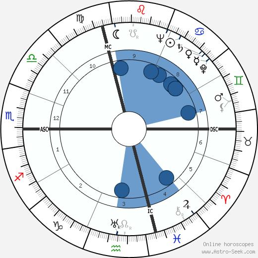 Dino Fiorini wikipedia, horoscope, astrology, instagram