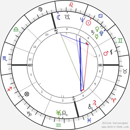 Dino Fiorini tema natale, oroscopo, Dino Fiorini oroscopi gratuiti, astrologia