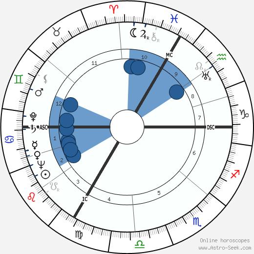 Henri Decaë wikipedia, horoscope, astrology, instagram