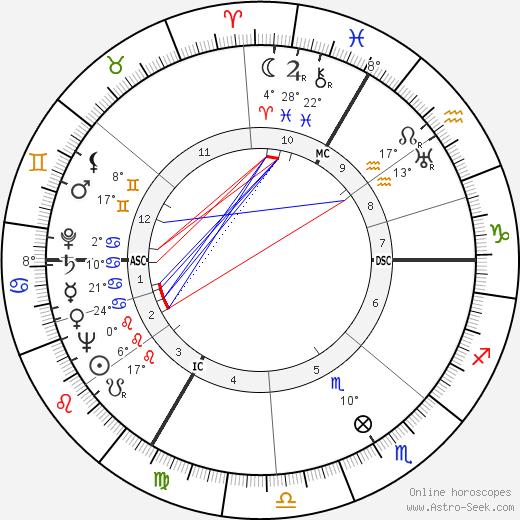 Henri Decaë birth chart, biography, wikipedia 2020, 2021
