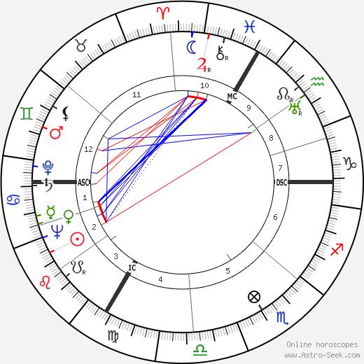 Henri Decaë birth chart, Henri Decaë astro natal horoscope, astrology
