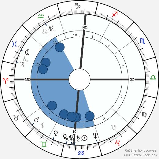 Jean Stafford wikipedia, horoscope, astrology, instagram