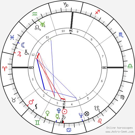 Jean Stafford tema natale, oroscopo, Jean Stafford oroscopi gratuiti, astrologia
