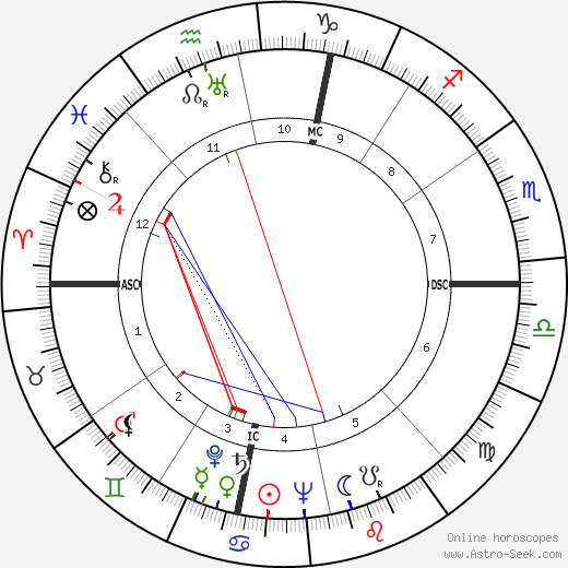 Jerome Lawrence astro natal birth chart, Jerome Lawrence horoscope, astrology
