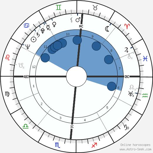 John Woodruff wikipedia, horoscope, astrology, instagram