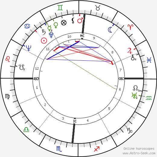 John Woodruff tema natale, oroscopo, John Woodruff oroscopi gratuiti, astrologia