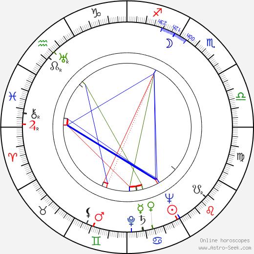 Josef Šebánek astro natal birth chart, Josef Šebánek horoscope, astrology