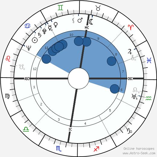 Kurt Hermann Buecheler wikipedia, horoscope, astrology, instagram