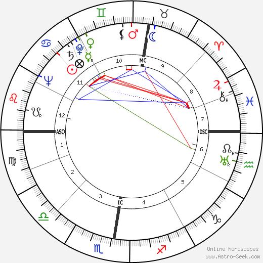 Kurt Hermann Buecheler astro natal birth chart, Kurt Hermann Buecheler horoscope, astrology