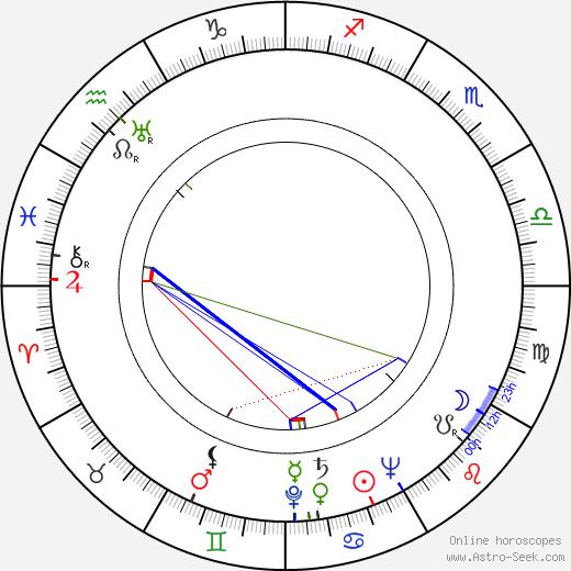 Luigi Tosi день рождения гороскоп, Luigi Tosi Натальная карта онлайн