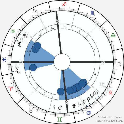 Mario Del Monaco wikipedia, horoscope, astrology, instagram