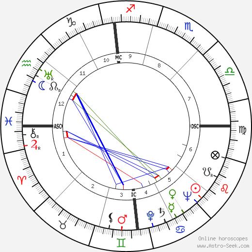 Mario Del Monaco tema natale, oroscopo, Mario Del Monaco oroscopi gratuiti, astrologia