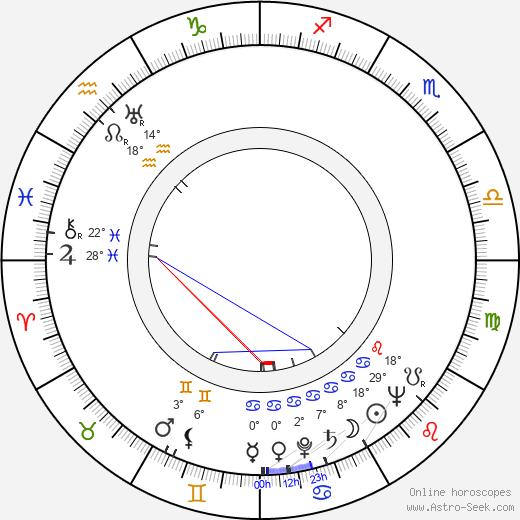 Milena Penovich birth chart, biography, wikipedia 2020, 2021