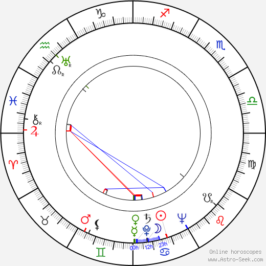 Milena Penovich birth chart, Milena Penovich astro natal horoscope, astrology