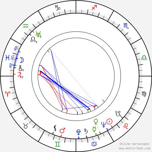 Pavel Kadochnikov birth chart, Pavel Kadochnikov astro natal horoscope, astrology