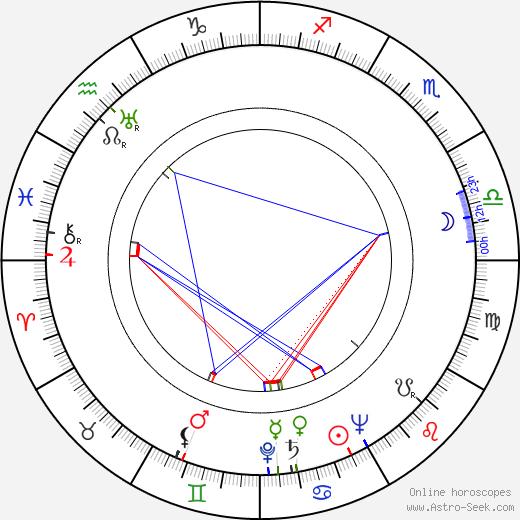 Филлис Брукс Phyllis Brooks день рождения гороскоп, Phyllis Brooks Натальная карта онлайн