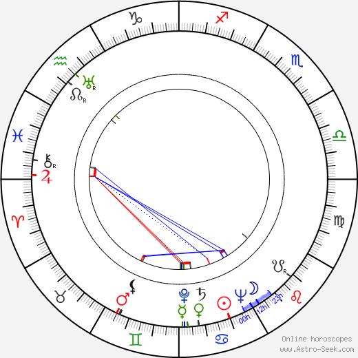 Radoš Novaković tema natale, oroscopo, Radoš Novaković oroscopi gratuiti, astrologia