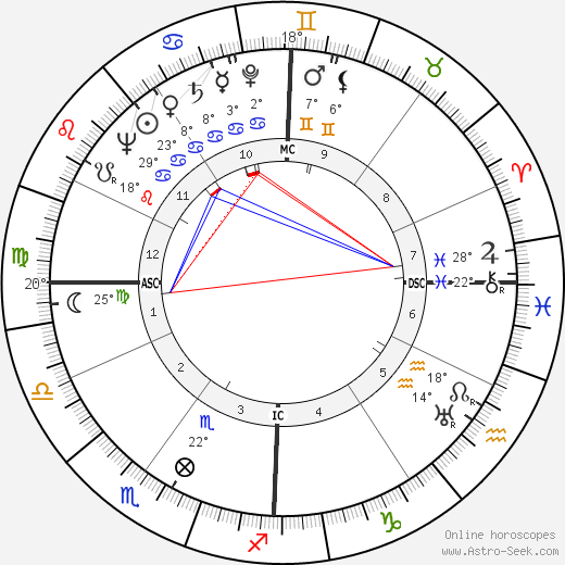 Richard Scammon birth chart, biography, wikipedia 2019, 2020